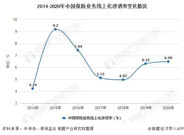 2014-2020年中国保险业务线上化渗透率变化情况