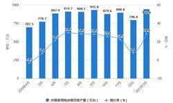 2021年1-3月中国冰箱行业产量规模及出口贸易情况 一季度电冰箱产量突破2000万台