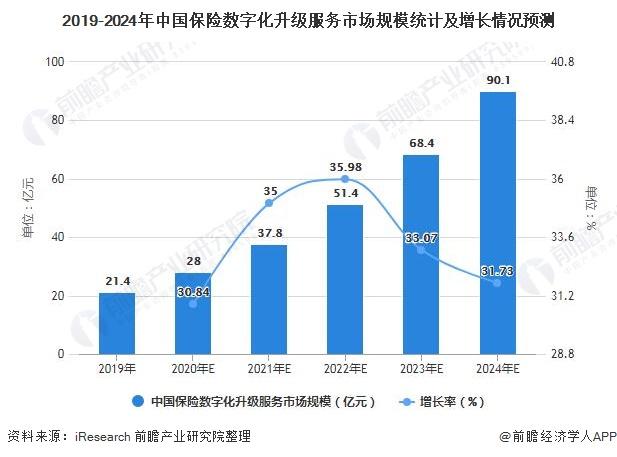 2019-2024年中国保险数字化升级服务市场规模统计及增长情况预测