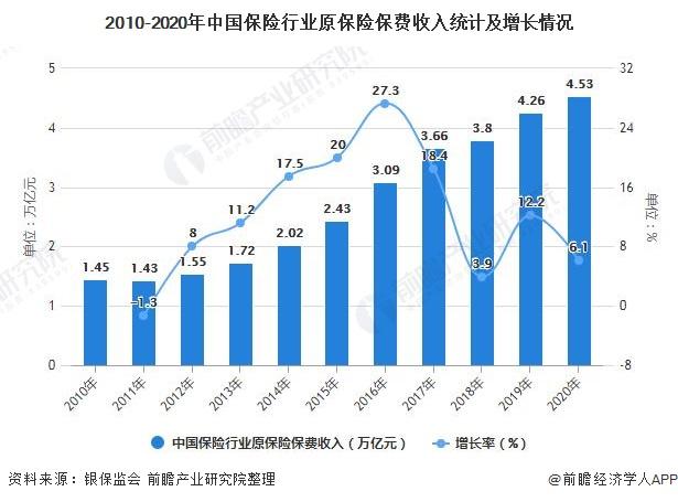 2010-2020年中国保险行业原保险保费收入统计及增长情况