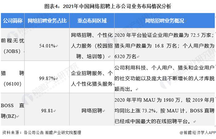 �D表4:2021年中���W�j招聘上市公司�I�詹季智�r分析