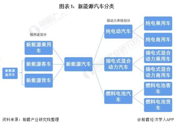 图表1:新能源汽车分类