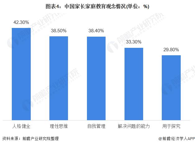 图表4:中国家长家庭教育观念情况(单位:%)