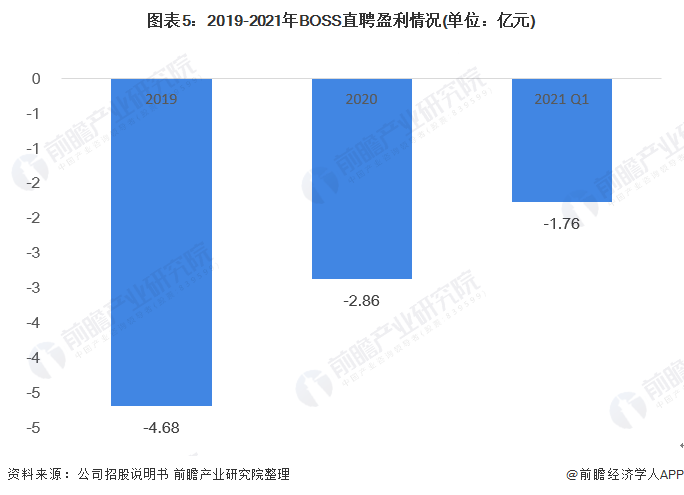 图表5:2019-2021年BOSS直聘盈利情况(单位:亿元)