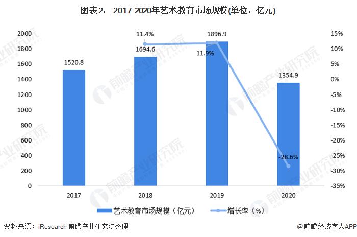 图表2: 2017-2020年艺术教育市场规模(单位:亿元)