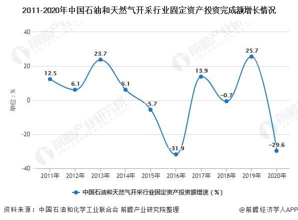 2011-2020年中国石油和天然气开采行业固定资产投资完成额增长情况