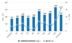 2021年1-3月中国烟草制品行业产量规模及出口贸易情况 一季度卷烟产量超7800亿支
