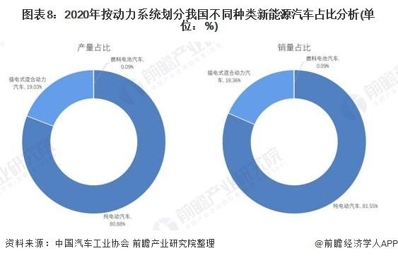 图表8:2020年按动力系统划分我国不同种类新能源汽车占比分析(单位:%)