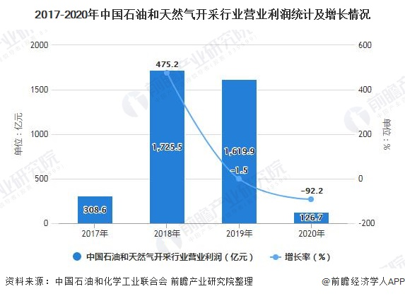 2017-2020年中国石油和天然气开采行业营业利润统计及增长情况