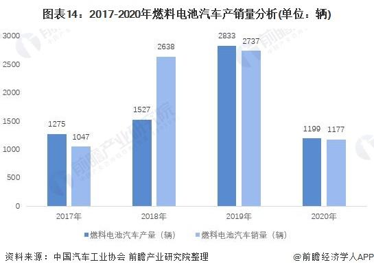 图表14:2017-2020年燃料电池汽车产销量分析(单位:辆)