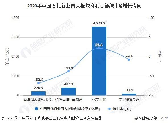 2020年中国石化行业四大板块利润总额统计及增长情况