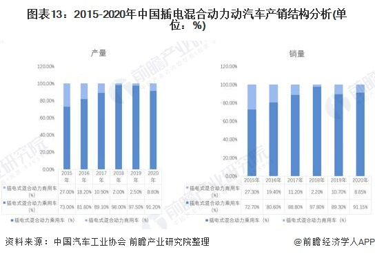 图表13:2015-2020年中国插电混合动力动汽车产销结构分析(单位:%)