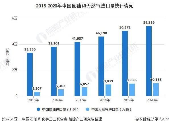 2015-2020年中国原油和天然气进口量统计情况