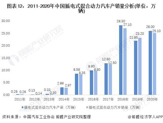 图表12:2011-2020年中国插电式混合动力汽车产销量分析(单位:万辆)