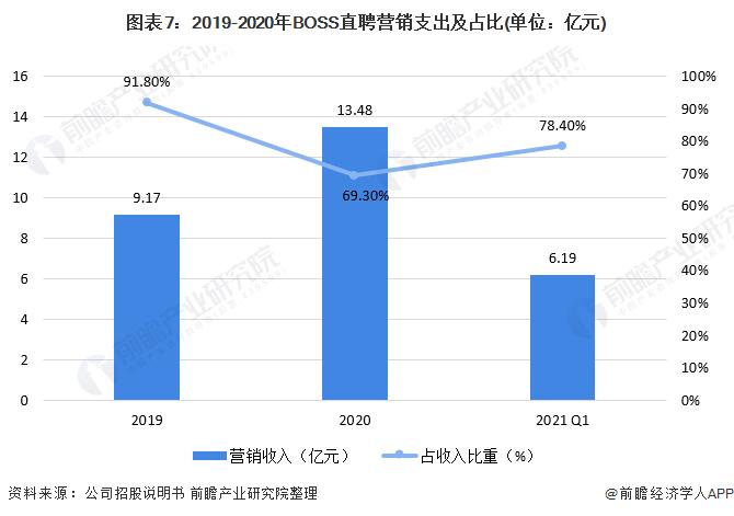 图表7:2019-2020年BOSS直聘营销支出及占比(单位:亿元)