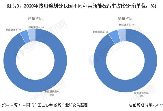 图表9:2020年按用途划分我国不同种类新能源汽车占比分析(单位:%)