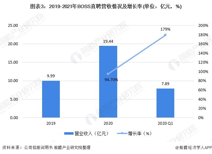 图表3:2019-2021年BOSS直聘营收情况及增长率(单位:亿元,%)