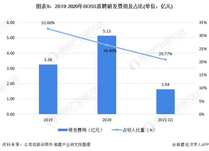 图表9:2019-2020年BOSS直聘研发费用及占比(单位:亿元)