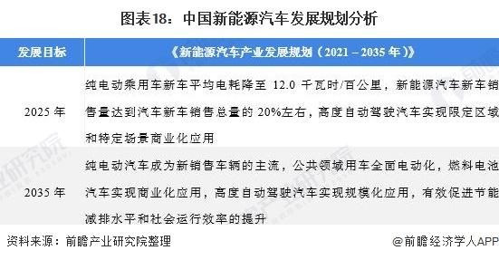 图表18:中国新能源汽车发展规划分析