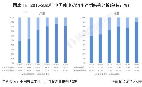 图表11:2015-2020年中国纯电动汽车产销结构分析(单位:%)
