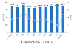 2021年1-3月中国铝材行业产量规模及进出口贸易情况 一季度铝材产量将近1400万吨