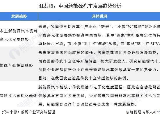 图表19:中国新能源汽车发展趋势分析