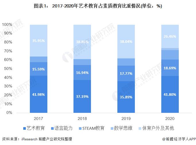 图表1: 2017-2020年艺术教育占素质教育比重情况(单位:%)