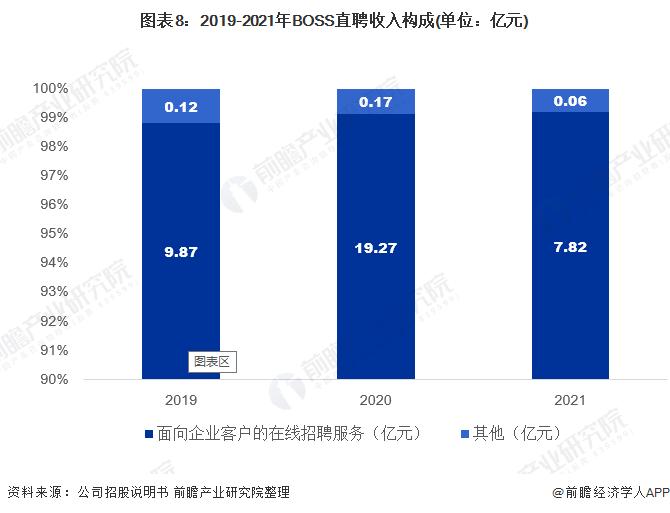 图表8:2019-2021年BOSS直聘收入构成(单位:亿元)