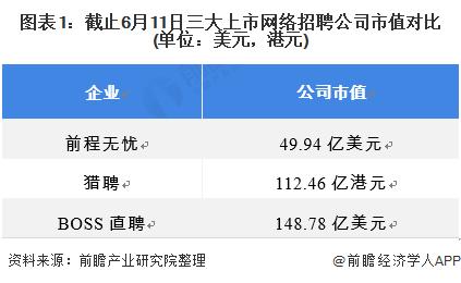 图表1:截止6月11日三大上市网络招聘公司市值对比(单位:美元,港元)
