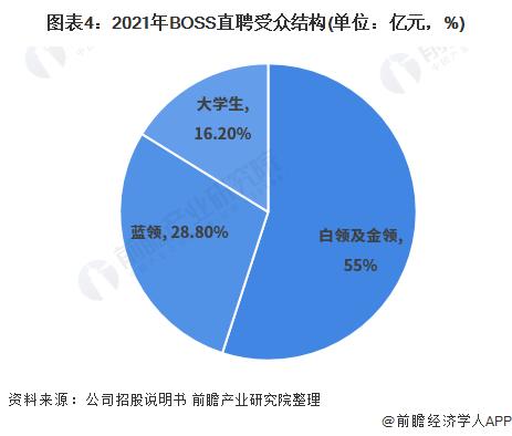 图表4:2021年BOSS直聘受众结构(单位:亿元,%)