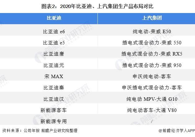 图表2:2020年比亚迪、上汽集团生产品布局对比
