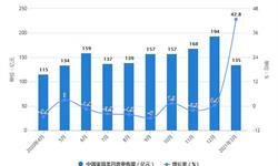 2021年1-3月中国<em>家具</em>行业零售规模、产量规模及出口贸易情况 <em>家具</em>产量将近2.5亿件