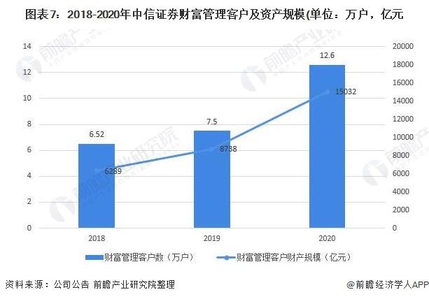 图表7:2018-2020年中信证券财富管理客户及资产规模(单位:万户,亿元