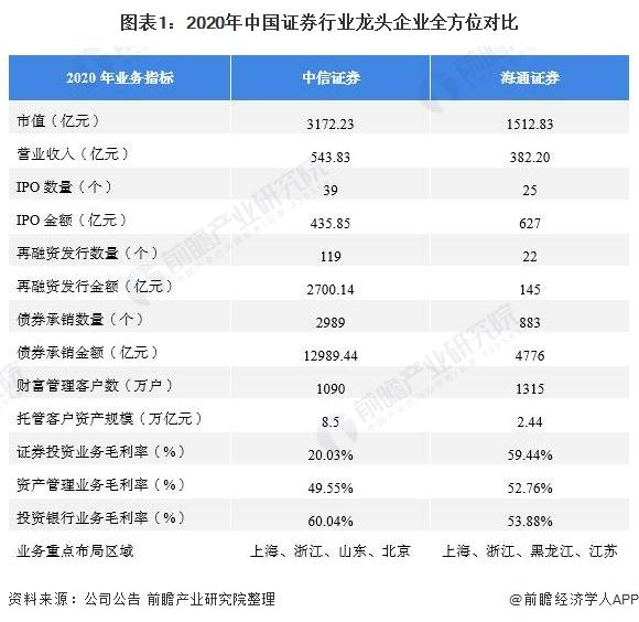 图表1:2020年中国证券行业龙头企业全方位对比