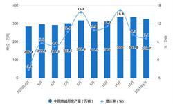 2021年1-3月中国制盐行业产量规模统计分析 一季度原盐、烧碱产量均将近千万吨