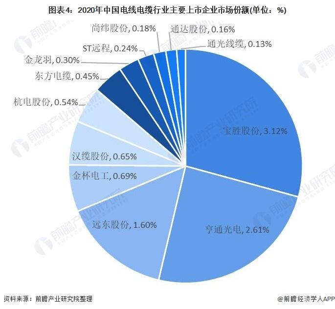 图表4:2020年中国电线电缆行业主要上市企业市场份额(单位:%)