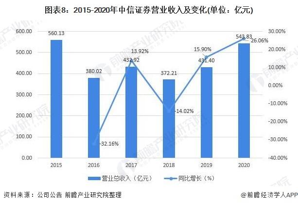 图表8:2015-2020年中信证券营业收入及变化(单位:亿元)
