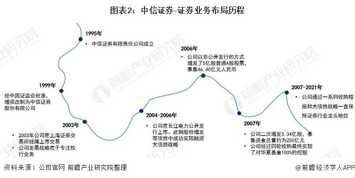 图表2:中信证券-证券业务布局历程