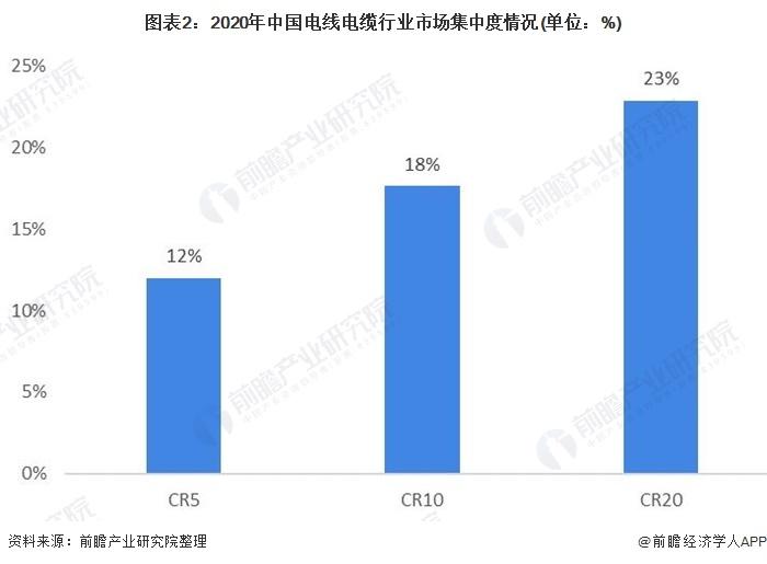 图表2:2020年中国电线电缆行业市场集中度情况(单位:%)