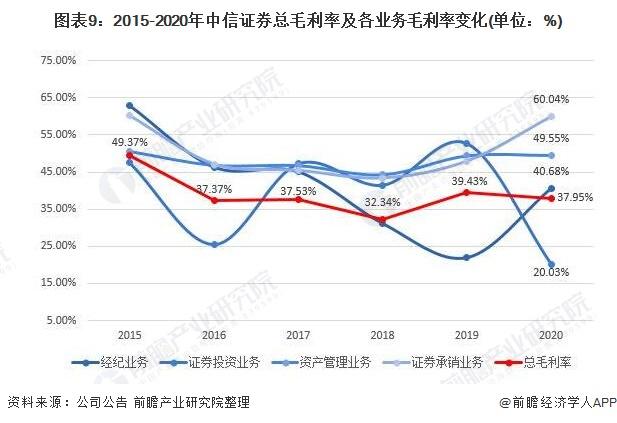 图表9:2015-2020年中信证券总毛利率及各业务毛利率变化(单位:%)