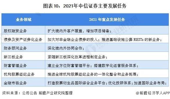 图表10:2021年中信证券主要发展任务