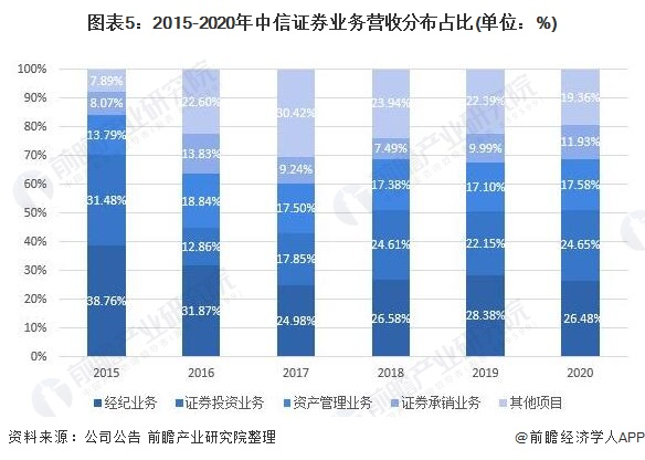 图表5:2015-2020年中信证券业务营收分布占比(单位:%)