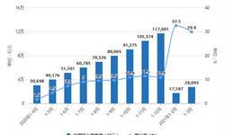 2021年1-3月中国零售行业市场规模统计分析 一季度社会消费品零售总额突破10万亿元