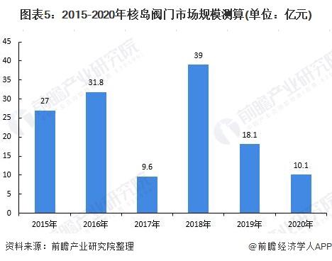 图表5:2015-2020年核岛阀门市场规模测算(单位:亿元)