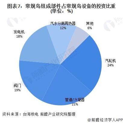 图表7:常规岛组成部件占常规岛设备的投资比重(单位:%)