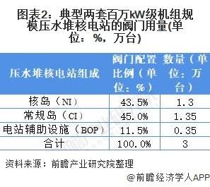 图表2:典型两套百万kW级机组规模压水堆核电站的阀门用量(单位:%,万台)