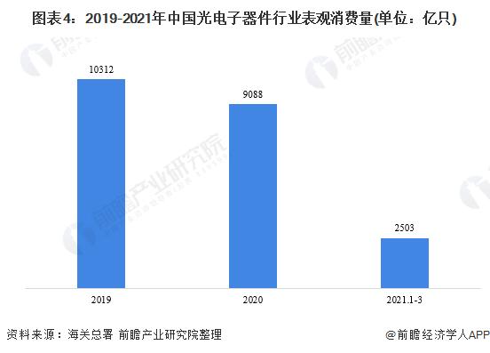 图表4:2019-2021年中国光电子器件行业表观消费量(单位:亿只)