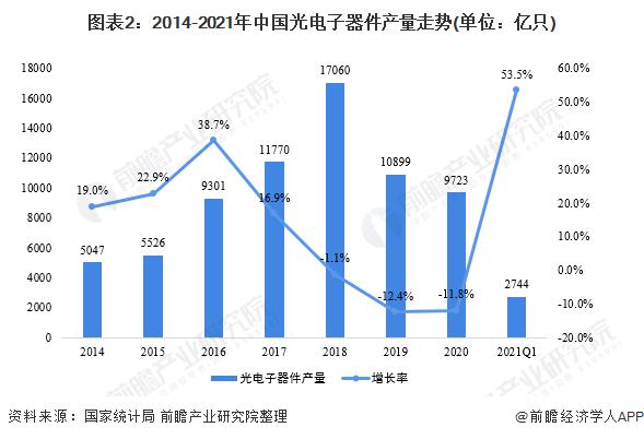 图表2:2014-2021年中国光电子器件产量走势(单位:亿只)