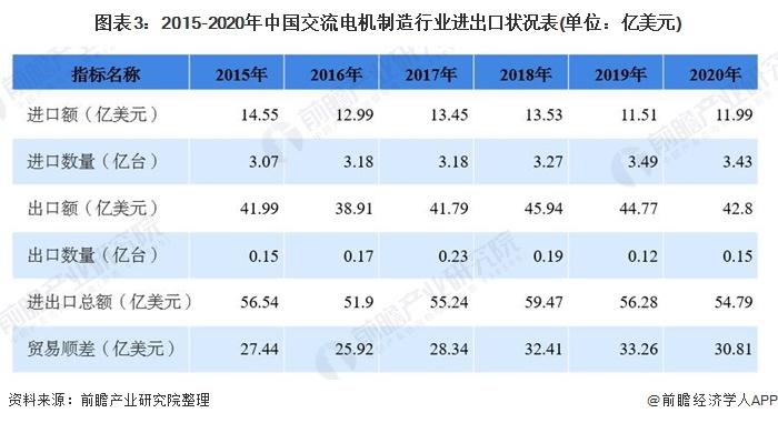 图表3:2015-2020年中国交流电机制造行业进出口状况表(单位:亿美元)
