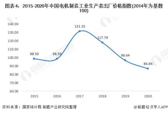图表4:2015-2020年中国电机制造工业生产者出厂价格指数(2014年为基数100)